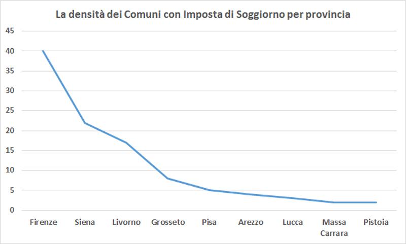 Tassa di soggiorno 33 di gettito nel 2014 in italia for Tassa di soggiorno firenze