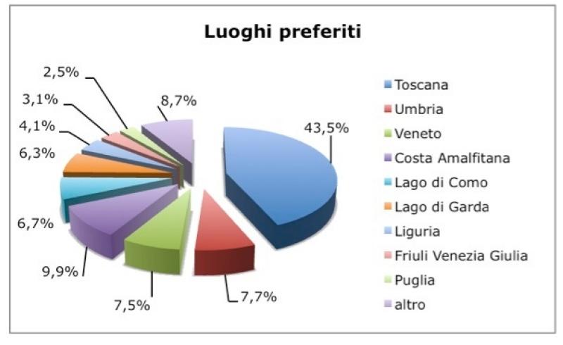 Matrimoni In Toscana Per Stranieri : Wedding tourism toscana prima in italia per matrimoni di
