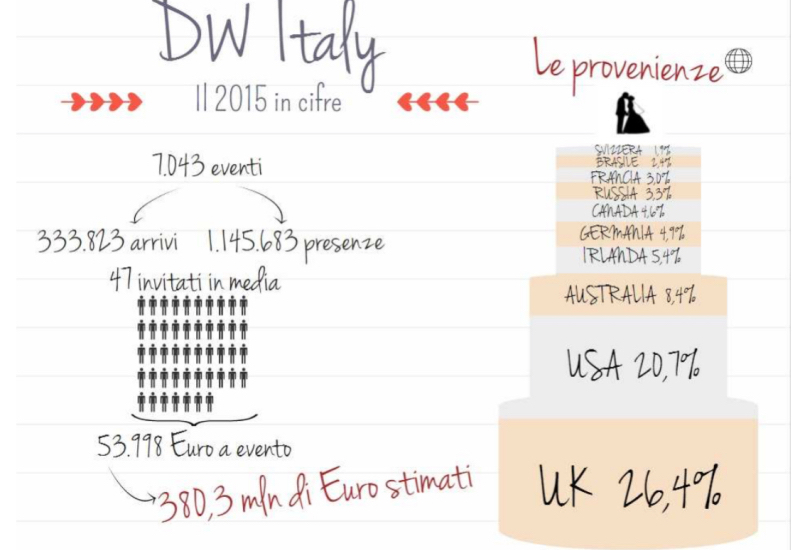 Destination Weddings Italy: €380 mln da wedding tourism in Italia